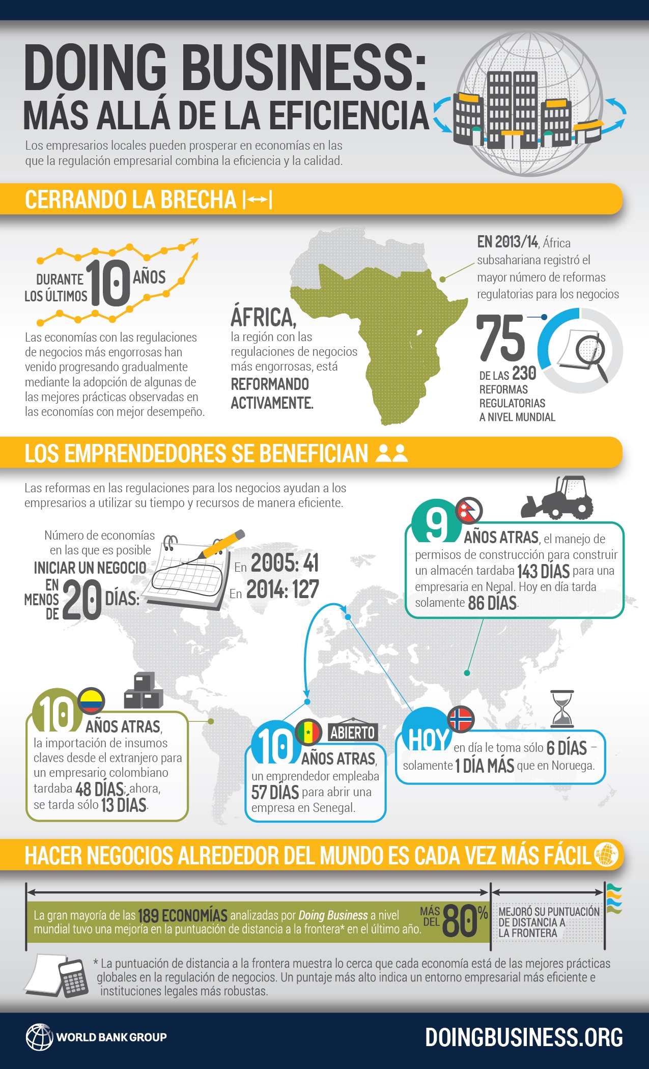 Doing Business 2015 infografia