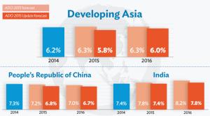 Banco Asiático de Desarrollo sept 2015